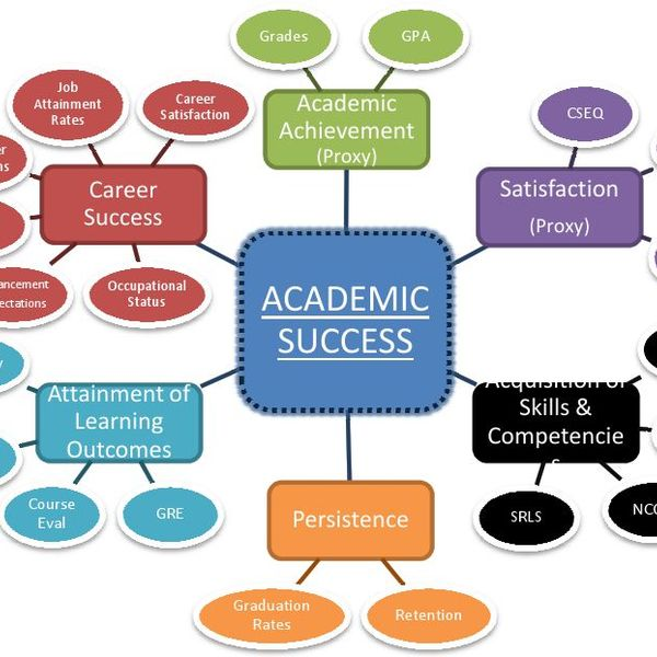 Academic Success Essay Examples