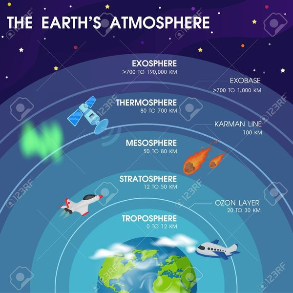 Atmosphere Essay Examples
