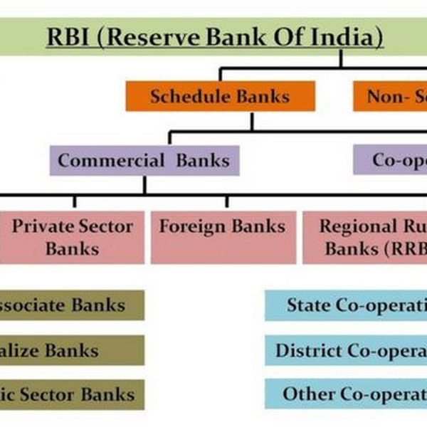 Banking System In India Essay Examples