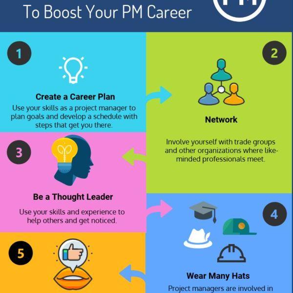 Career Goals In Management Essay Examples