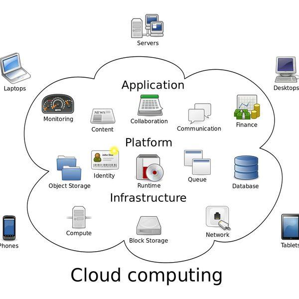 Cloud Computing Essay Examples