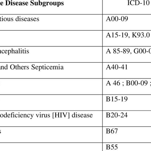 Communicable Diseases Essay Examples
