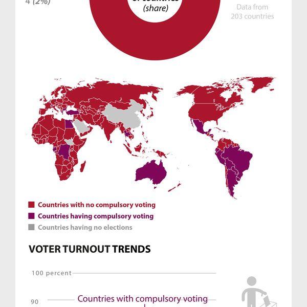Compulsory Voting Essay Examples