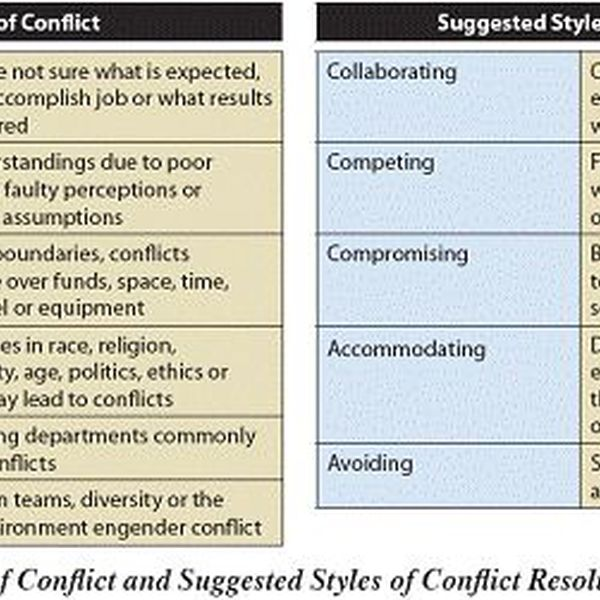Conflict Resolution In The Workplace Essay Examples