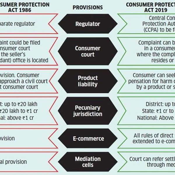Consumer Protection Act 1986 Essay Examples