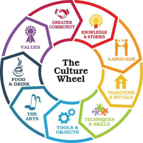 Culture Essay Examples