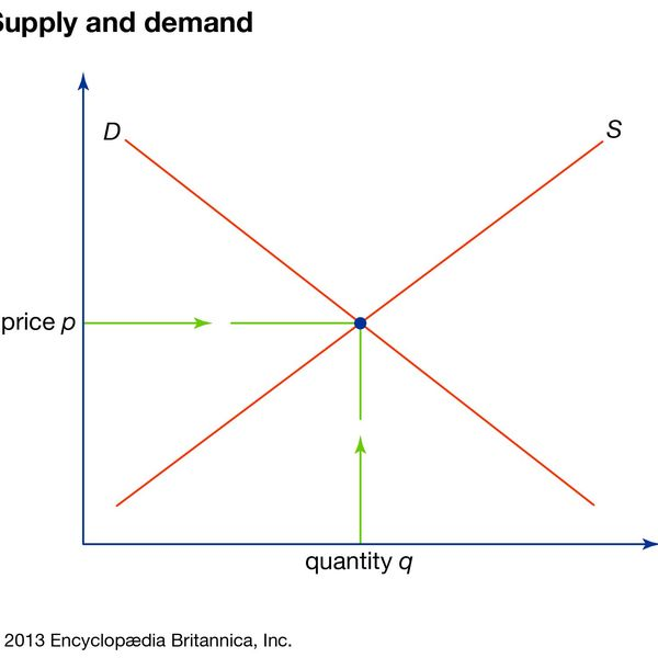 Demand And Supply Essay Examples