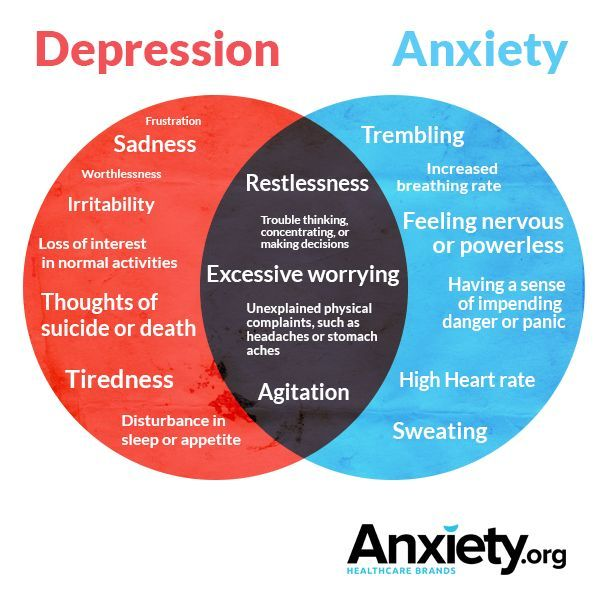 Depression And Anxiety Essay Examples