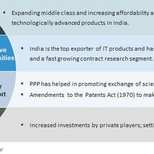 Development Of Science In India Essay Examples
