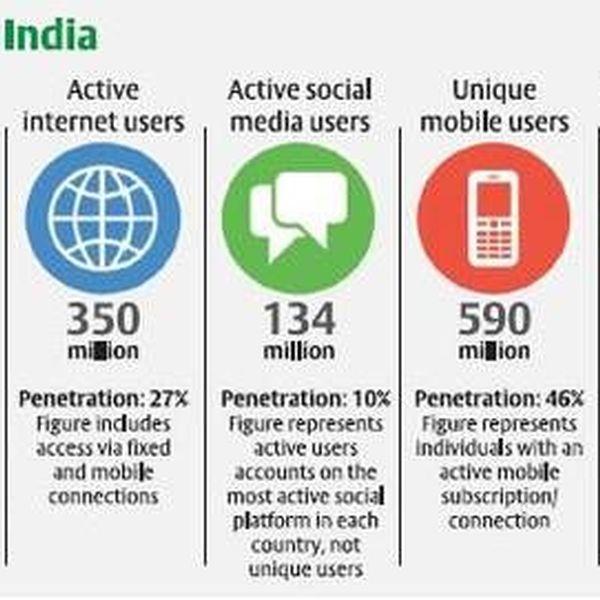 Digital Divide In India Essay Examples