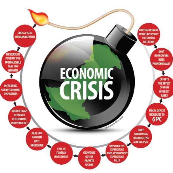 Economic Crisis In Pakistan Essay Examples