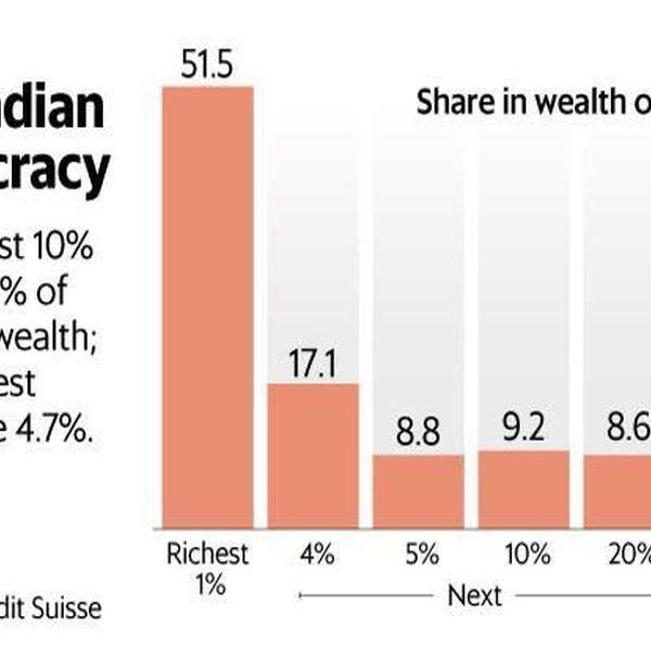 Economic Inequality In India Essay Examples