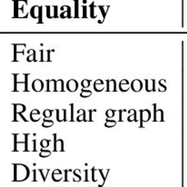 Equality And Inequality Essay Examples