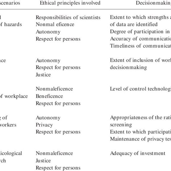 Ethical Issues In The Workplace Essay Examples