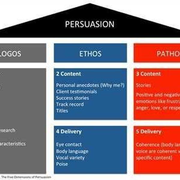 Ethos Pathos Logos Analysis Essay Examples