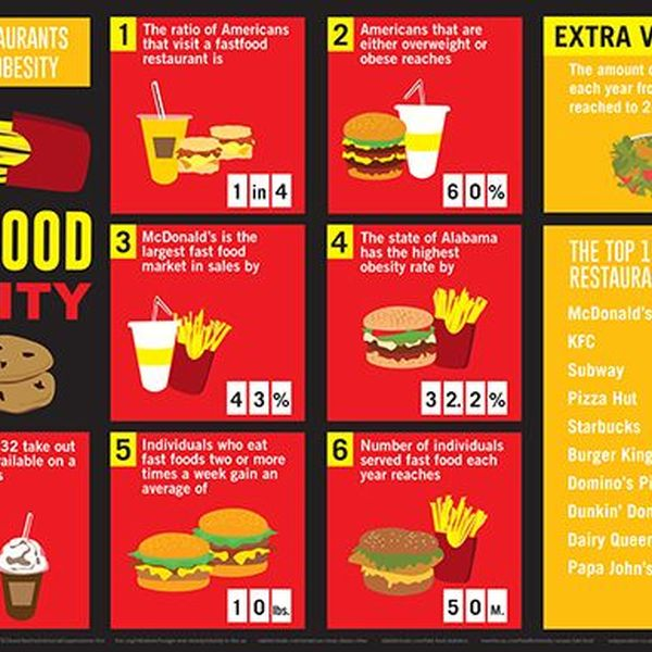 Fast Food And Obesity Essay Examples