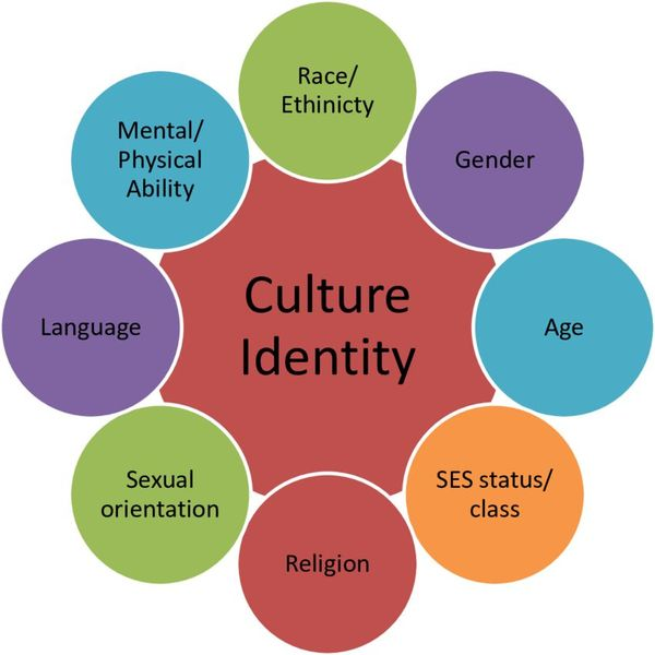 Identity And Culture Essay Examples