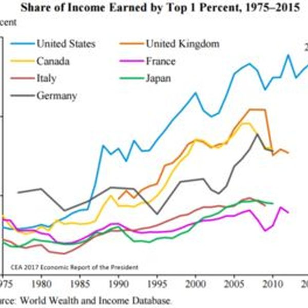 Income Inequality Essay Examples