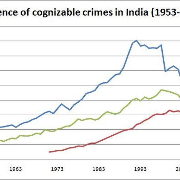 Increasing Crime In India Essay Examples