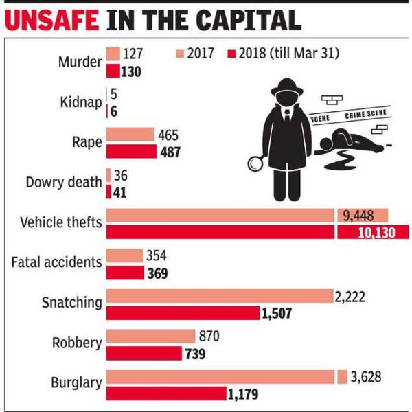 Increasing Crime Rate In Delhi Essay Examples