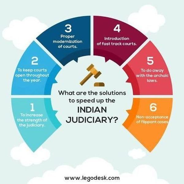 Indian Judiciary System Essay Examples