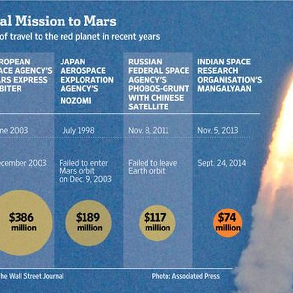 Indian Mars Mission Essay Examples