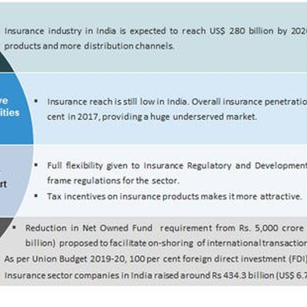 Insurance Sector In India Essay Examples