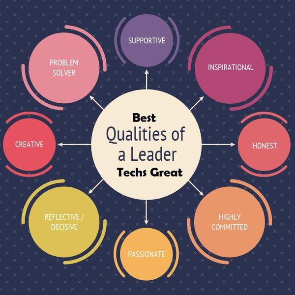 Leadership Qualities Essay Examples