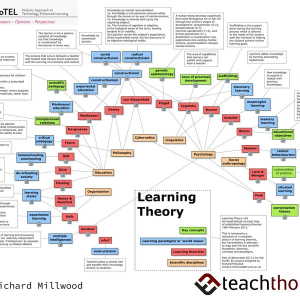 Learning Theories In Education Essay Examples