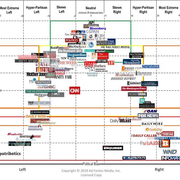 Media Bias Essay Examples