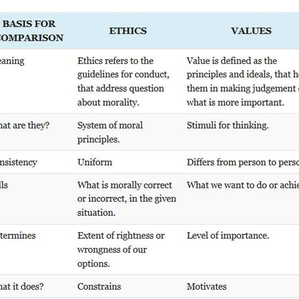 Moral Values And Ethics Essay Examples