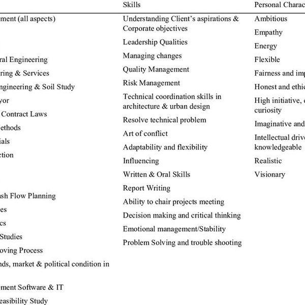 Personal Characteristics Essay Examples