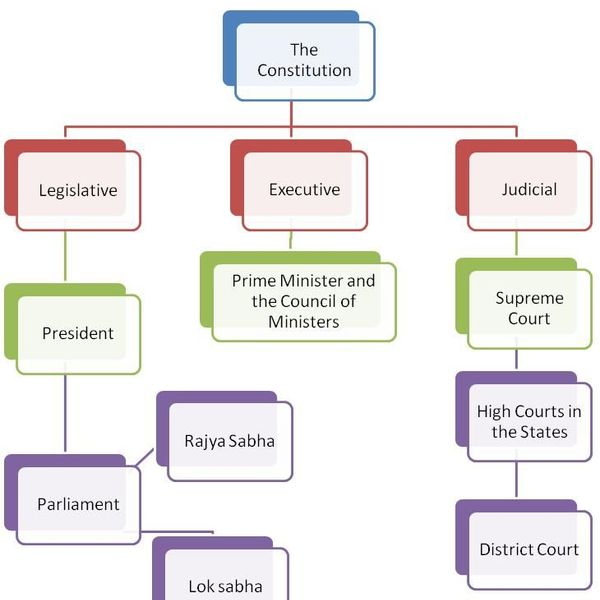 Political System In India Essay Examples