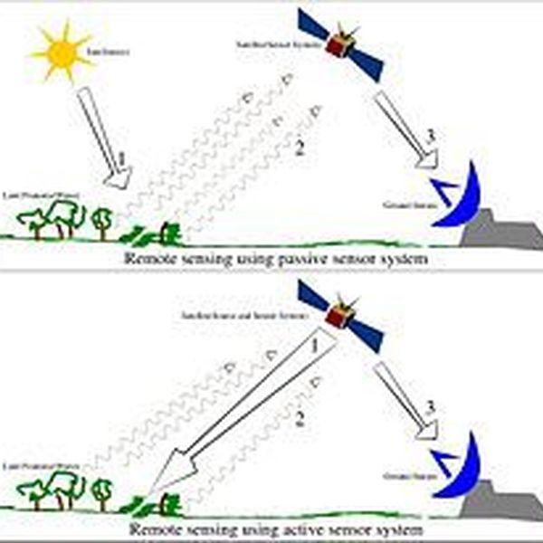 Remote Sensing Essay Examples