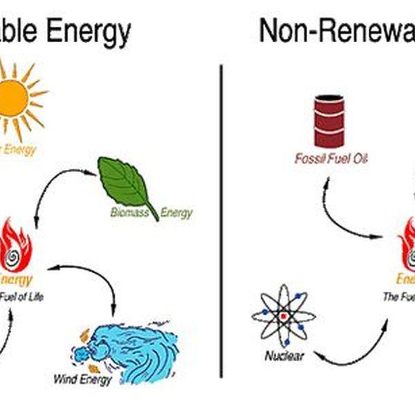 Renewable And Nonrenewable Resources Essay Examples