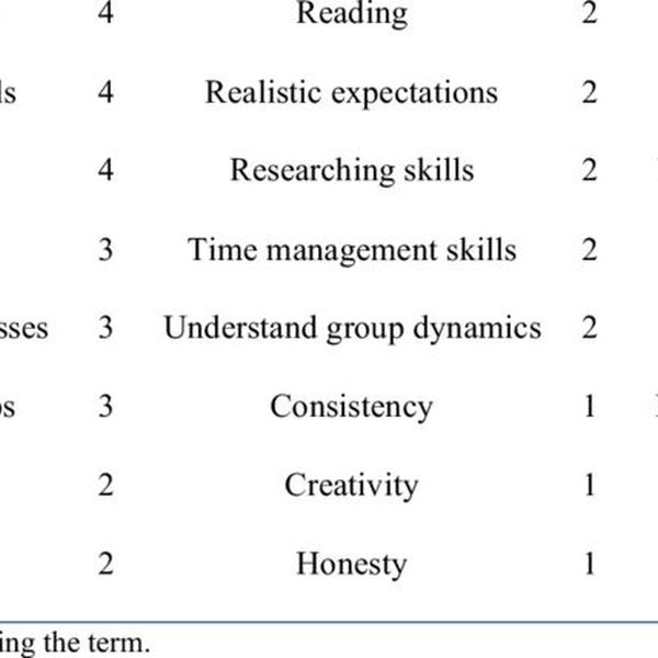 Skills Needed To Be Successful Essay Examples