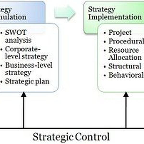 Strategic Management Process Essay Examples