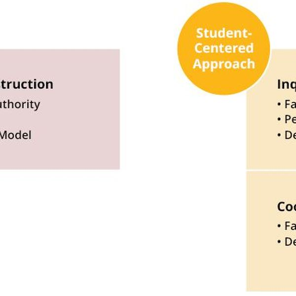 Teaching Methods Essay Examples