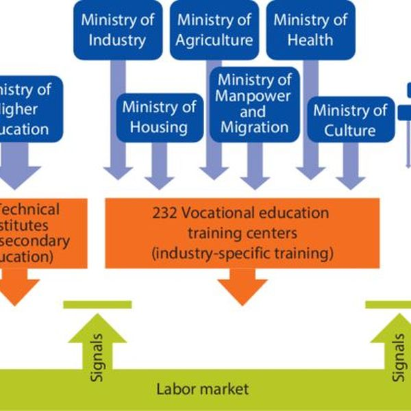 Technical And Vocational Education Essay Examples