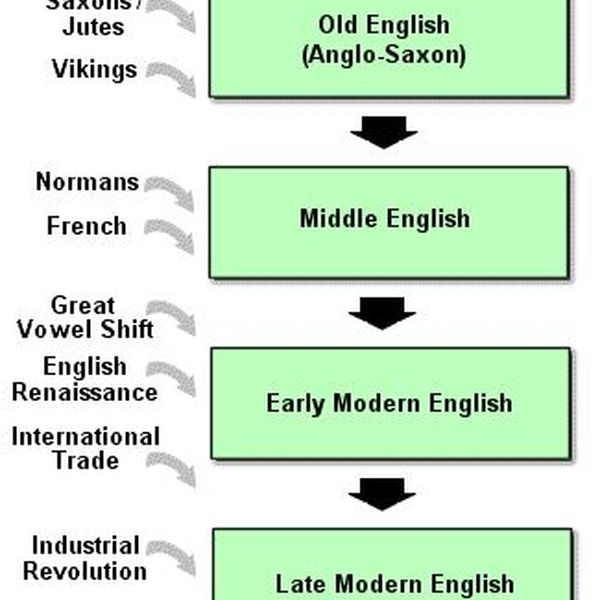 The History Of English Language Essay Examples