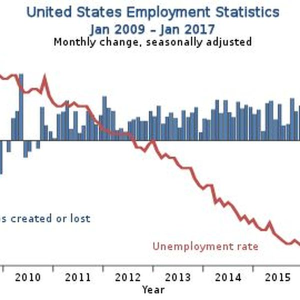 Unemployment In America Essay Examples
