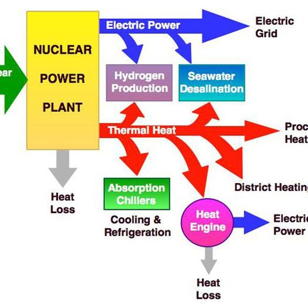 Uses Of Nuclear Energy Essay Examples