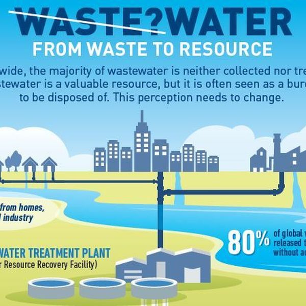 Waste Water Management Essay Examples