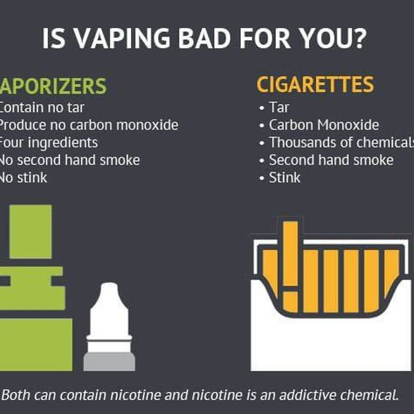 Why Vaping Is Bad Essay Examples