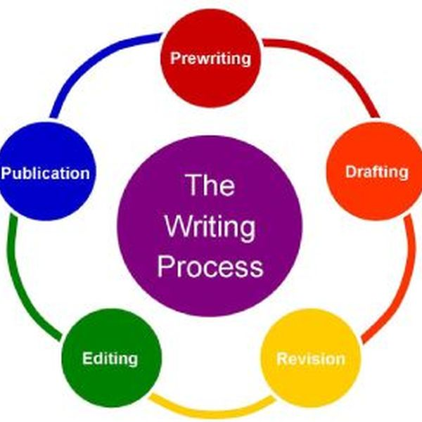 Writing Process Essay Examples