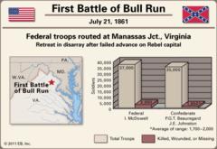 Manassas (Bull Run), VA